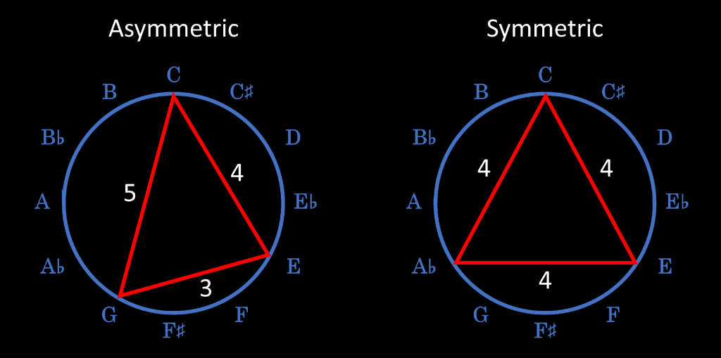 Symmetric and asymmetric music chords
